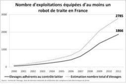 Très forte croissance du nombre de robots de traite dans les élevages français! | Robolution Capital | Scoop.it