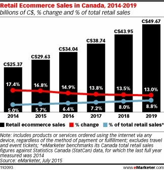 Retail #Ecommerce Sales in Canada to Rise by Double Digits Through 2019 | Digital Transformation of Businesses | Scoop.it