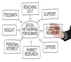 What is Social Media about? - Marketing Strategist | Byron SEO & Marketing | Scoop.it