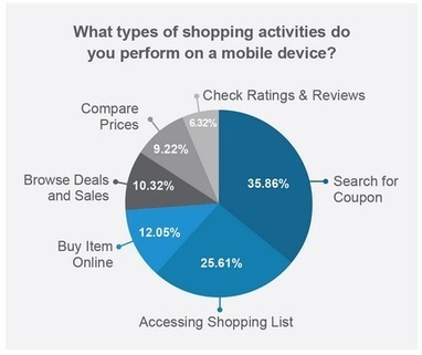 Le Shoppers US avec son mobile se soucient plus des coupons que des achats en ligne - servicesmobiles.fr | Digital & eCommerce | Scoop.it