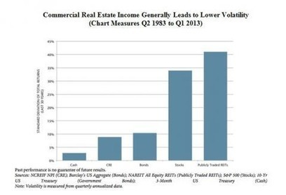 The Advantages of Peer-to-Peer Real Estate Marketplaces - NuWire Investor | Commercial Real Estate Information | Scoop.it