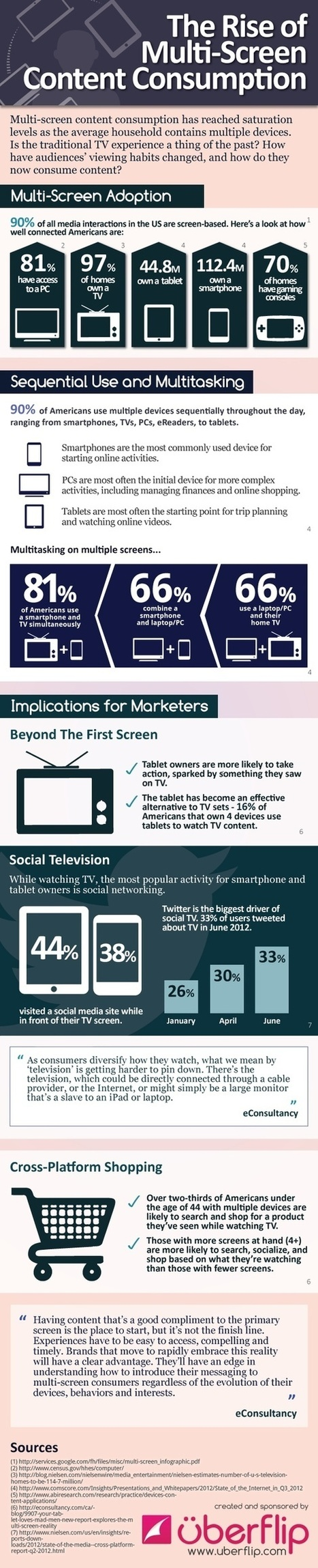 The Rise of Multi-Screen Content Consumption | Smart Phone & Tablets | Scoop.it