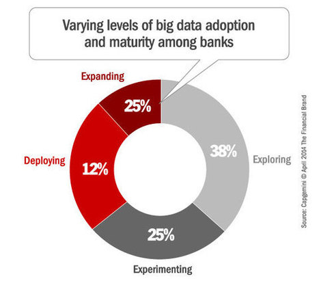 Big Data: Profitability, Potential and Problems in Banking | Big Data & Digital Marketing | Scoop.it