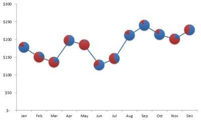 Combination Line & Pie Chart   User Friendly   Scoop.it