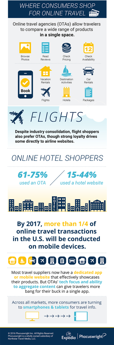 Where consumers shop for travel online | The Insight Files | Scoop.it