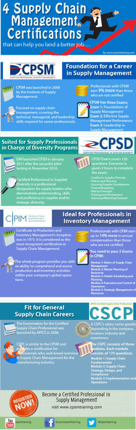 Qualifications for the 4 Supply Chain Certifications | cpsm certification | CPSM Study Cheats | Scoop.it