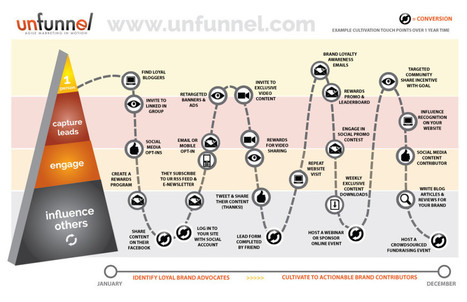 #Influencer - #Lifecycle:  - To reach more people and increase your #network | Influence et contagion | Scoop.it