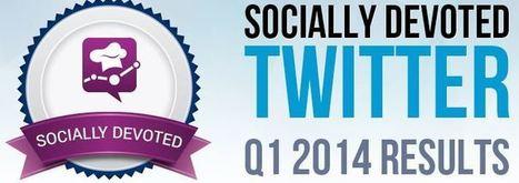 Relations marque-client sur Twitter : En progrès mais peut mieux faire ! | RelationClients | Scoop.it