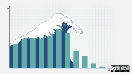 OpenStack by the numbers - opensource.com | Openstack | Scoop.it