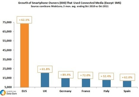 Mobile Media Usage Sees Strong Growth Across EU5 | Trend | Scoop.it