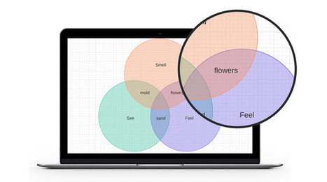 Venn Diagram Maker On line | technologies | Scoop.it