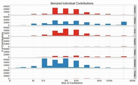 Econometrics by Simulation: Overwhelming Growth In National Support for Bernie Sanders Mapped | R for Journalists | Scoop.it