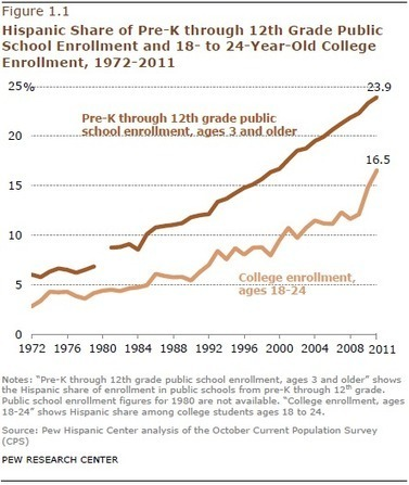 Hispanic Student Enrollments Reach New Highs in 2011 | English Language Learners in the Classroom | Scoop.it