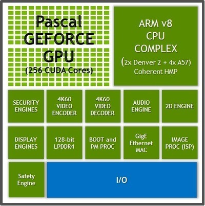 Nvidia Provides More Details About Parker Automotive SoC with ARMv8 Cores, Pascal GPU | Embedded Systems News | Scoop.it