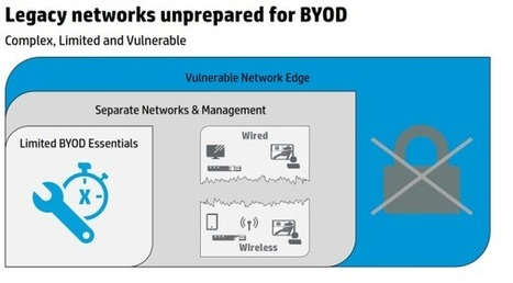 HP Networking delivered a unified Wired and Wireless BYOD solution at HP GPC 2013 - AbsolutelyWindows - | HP Enterprise Networking | Scoop.it