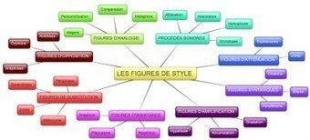 Figures de style | Ressources pédagogiques numériques stylistique | Scoop.it