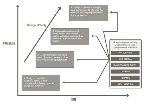 CIOs Must Become Design Thinkers - CMSWire | Service Design Thinking | Scoop.it