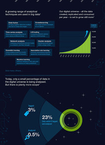 Big Data Infographics | On Data Science | Scoop.it