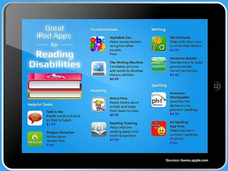 TY! @joevans  for  40+ iPad Apps for Reading Disabilities ~ Ed Tech & Mobile Learning | Students with dyslexia & ADHD in independent and public schools | Scoop.it
