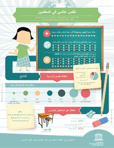 Global Teacher Shortage | digitalNow | Scoop.it
