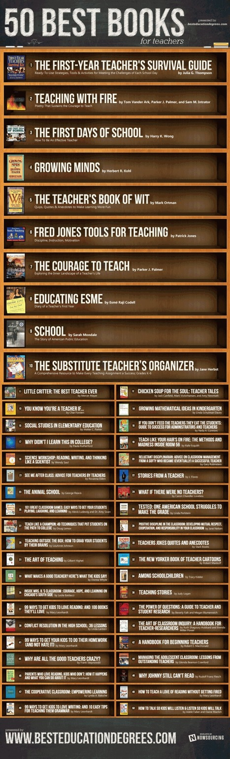 The 50 Most Popular Books For Teachers [Infographic] | IPAD, un nuevo concepto socio-educativo! | Scoop.it