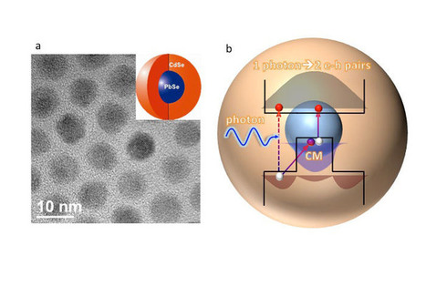 New Los Alamos approach may be key to quantum dot solar cells with real gains in efficiency | Solar Science & Technology News | Scoop.it