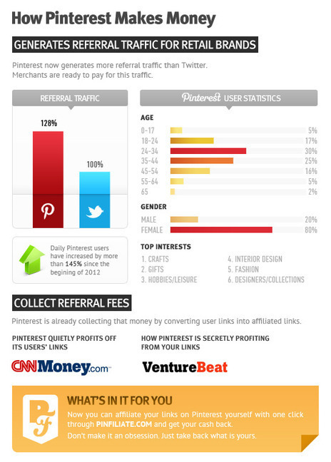 How Pinterest Makes Money [INFOGRAPHIC] | digitalmashup | Scoop.it