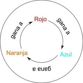 Un extraño juego de dados | Naukas | Cuaderno de Cultura Científica | MATEmatikaSI | Scoop.it
