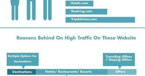 Hotel Revenue Management | Hospitality | Scoop.it