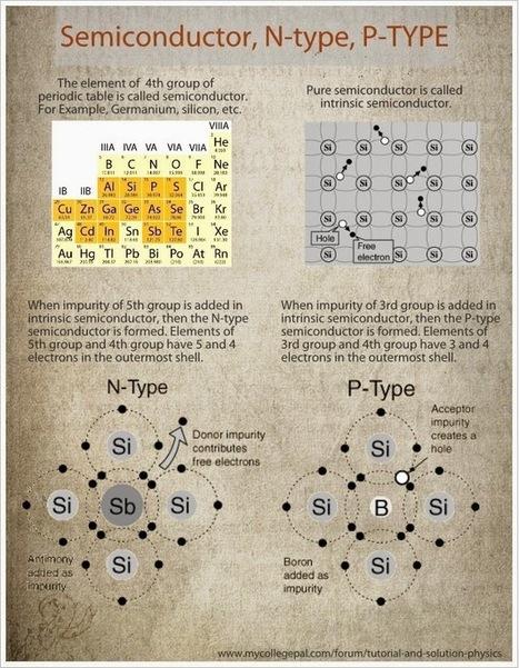 Semiconductores intrínsecos y extrínsecos | Tecnología | Scoop.it