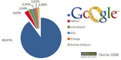 Le quasi monopole de Google constitue-t-il une menace ? sur le Blog Webmarketing & Référencement | Google peut-il rester le numéro 1 des moteurs de recherche sur internet ? | Scoop.it
