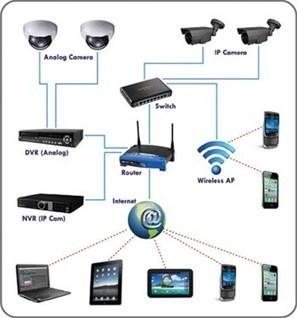 Camera quan sát IP | lăp đặt camera | Scoop.it