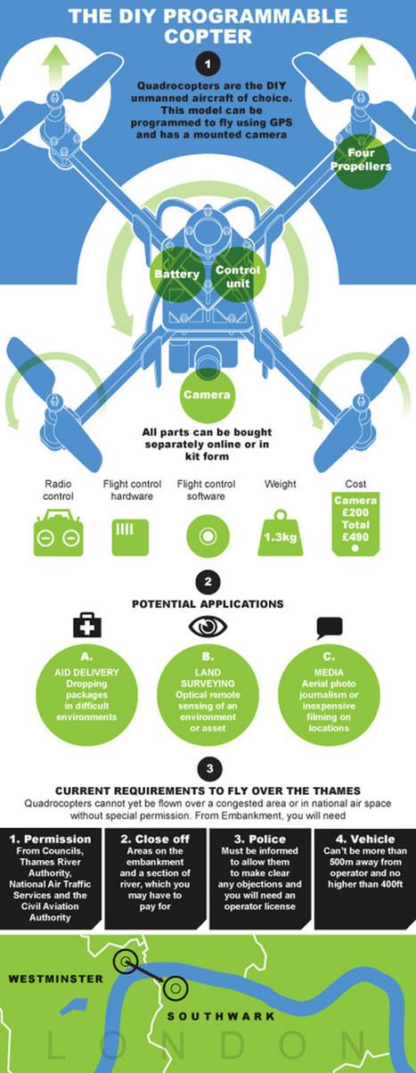La réglementation des drones au UK [infographie] | Actualités robots et humanoïdes | Scoop.it
