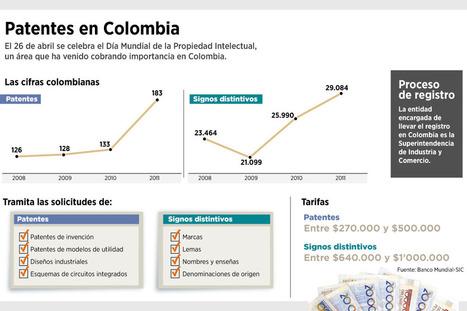 Colombia, el país de las patentes. #CTeI | Ciencia, la Tecnología e Innovación | Scoop.it
