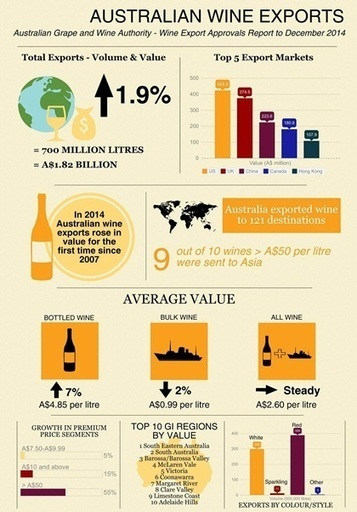 Australia's premium wines drive exports to bounce back | Yr 12. Geography: a study of viticulture | Scoop.it