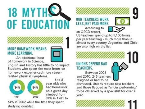 18 Myths About Education That Are All Too Easy To Believe | Libraries and education futures | Scoop.it