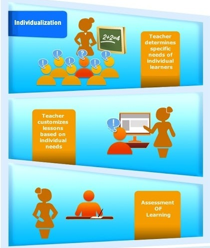 Personalization vs Individualization vs Differentiation (Infographic) | the web - ICT | Scoop.it