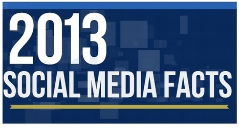 [INFOGRAPHIC] Using Social Media for Business | Enterprise Social Media | Scoop.it