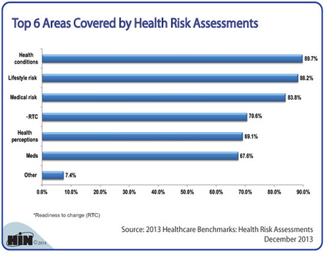 Healthcare Intelligence Network- Chart of the Week: Top 6 Areas Covered by Health Risk Assessments | medical toursim | Scoop.it