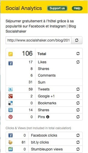 8 extensions Chrome pour améliorer votre productivité sur les médias sociaux | Digital - Geek - Social média - Cloud ... | Scoop.it