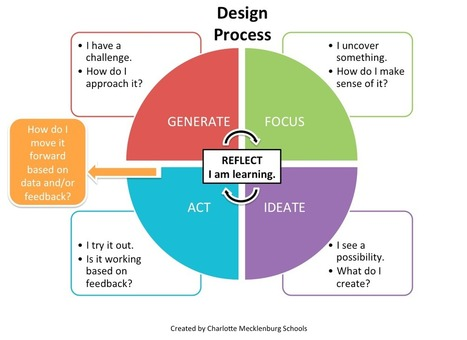 Design Thinking and Challenges | Inside the classroom, outside the ... | Class Resources | Scoop.it