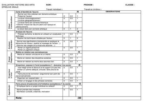 Grille d'évaluation de l'épreuve d'histoire des arts | Site du collège ... | Informations pédagogiques et administratives | Scoop.it