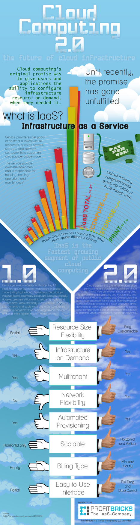 INFOGRAPHIC: Cloud Computing 2.0 | Personal Branding and Professional networks | Scoop.it