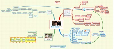 Etudier avec le mindmapping : exemple de résumé de texte | Revolution in Education | Scoop.it