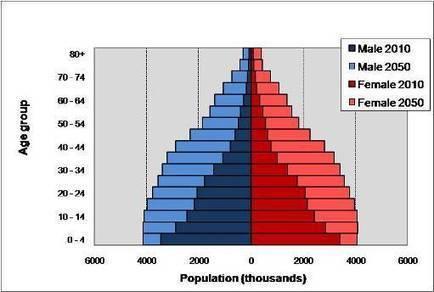 Can rapid population growth be good for economic development? | End Poverty | Development Economics - African growth & development | Scoop.it