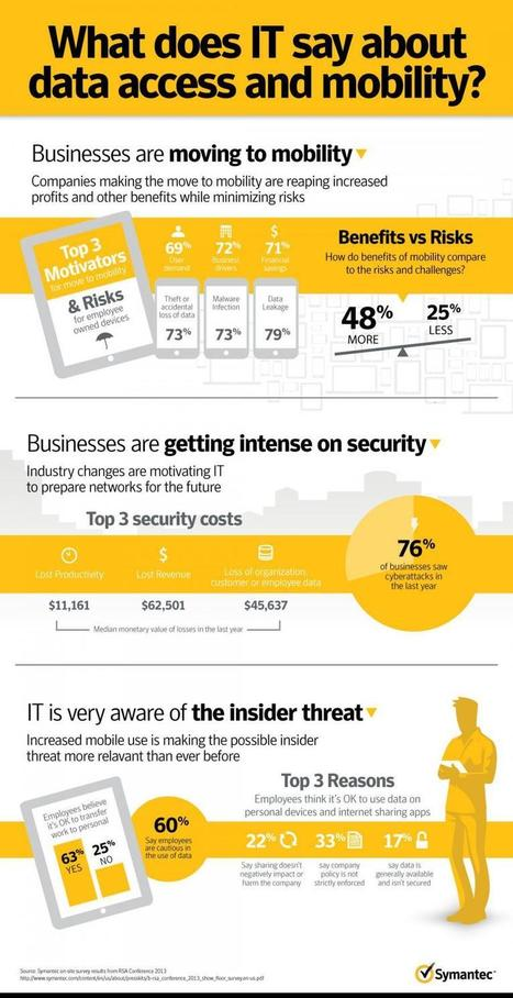 BYOD: Mobility making it easier for insiders to take IP [Infographic] | Informática Educativa y TICs | Scoop.it