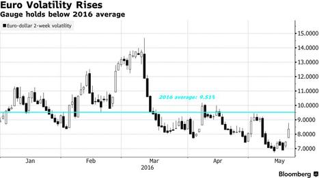 Aumenta la volatilidad del euro | Top Noticias | Scoop.it