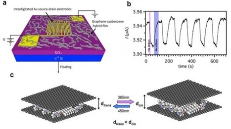 Des graphènes sensibles à la lumière | Materiaux nouveautés | Scoop.it