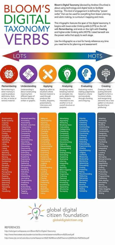 Bloom's Digital Taxonomy Verbs For 21st Century Students - | APRENDIZAJE | Scoop.it