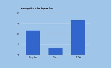 Ventana Ranch Foreclosure and Short Sale Stats for January 2012 | Albuquerque Real Estate | Scoop.it